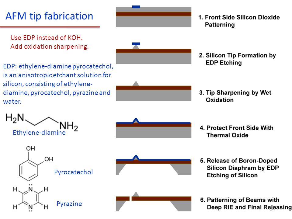 AFM tip fabrication Use EDP instead of KOH. Add oxidation sharpening.