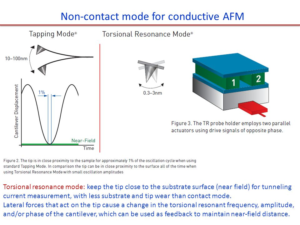 Non-contact mode for conductive AFM