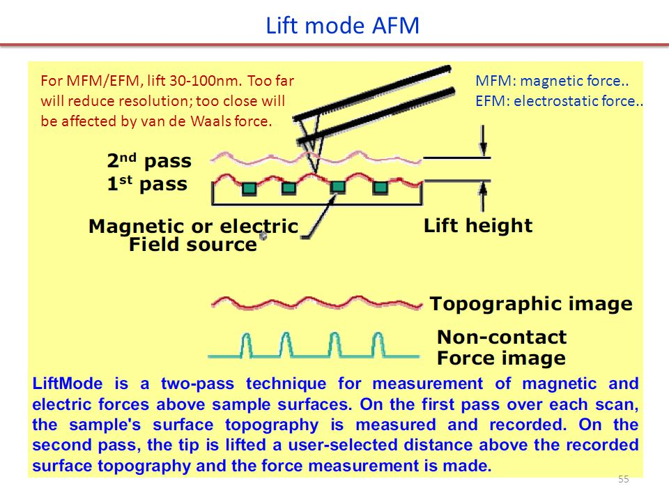 Lift mode AFM For MFM/EFM, lift 30-100nm. Too far will reduce resolution; too close will be affected by van de Waals force.