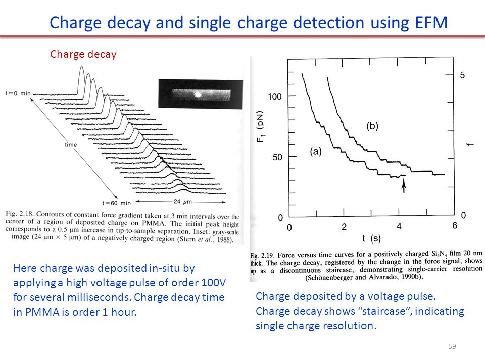 Charge decay and single charge detection using EFM