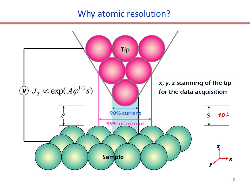 Why atomic resolution