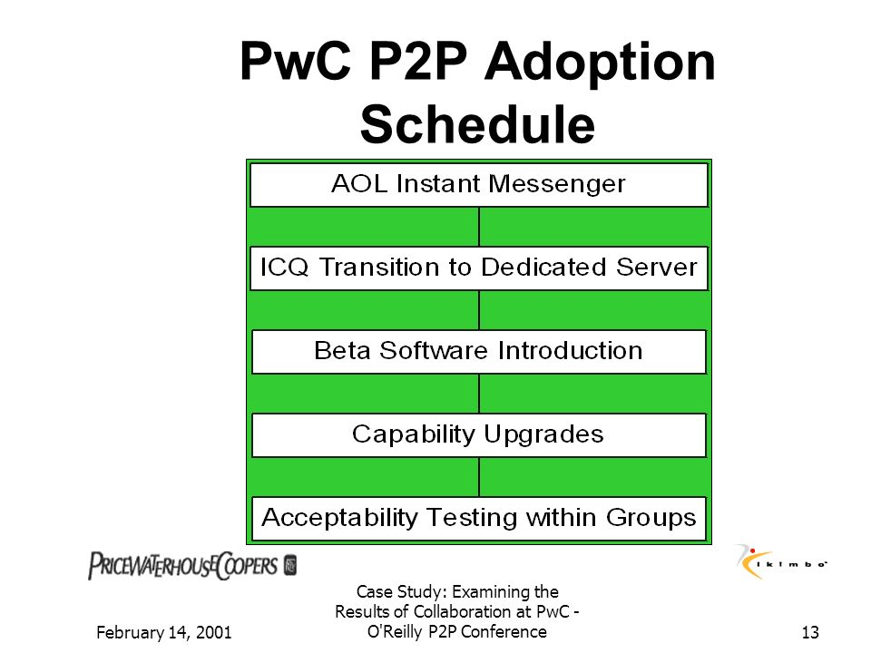 PwC P2P Adoption Schedule