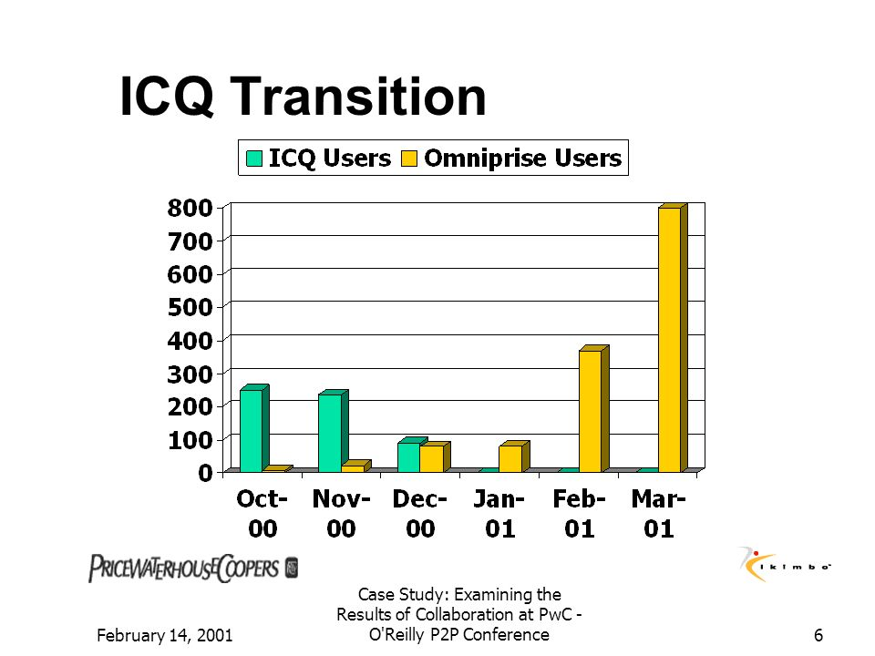 ICQ Transition Break into a graphic for ICQ adoption/transition, user adoption. February 14, 2001.
