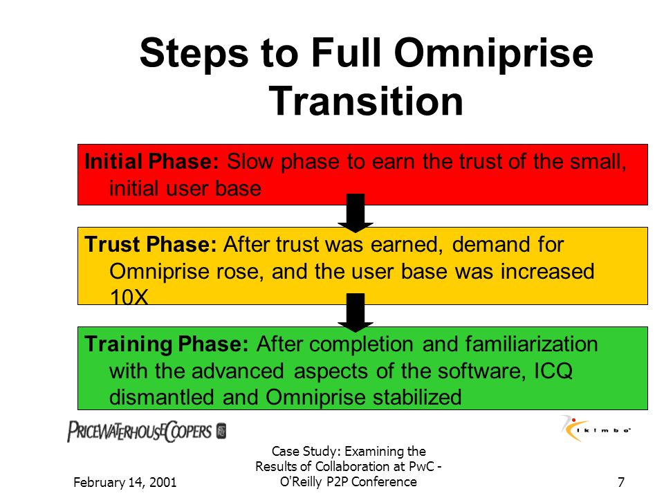 Steps to Full Omniprise Transition