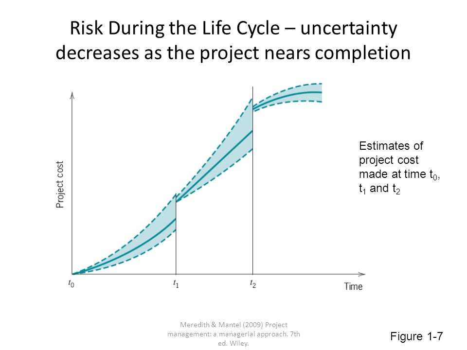 Risk During the Life Cycle – uncertainty decreases as the project nears completion