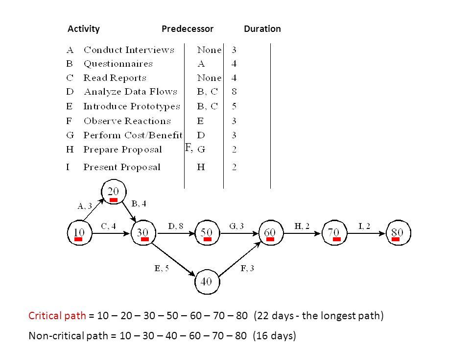 Non-critical path = 10 – 30 – 40 – 60 – 70 – 80 (16 days)