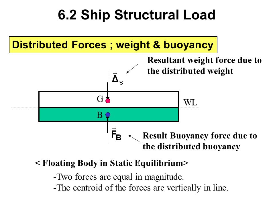 6.2 Ship Structural Load Distributed Forces ; weight & buoyancy