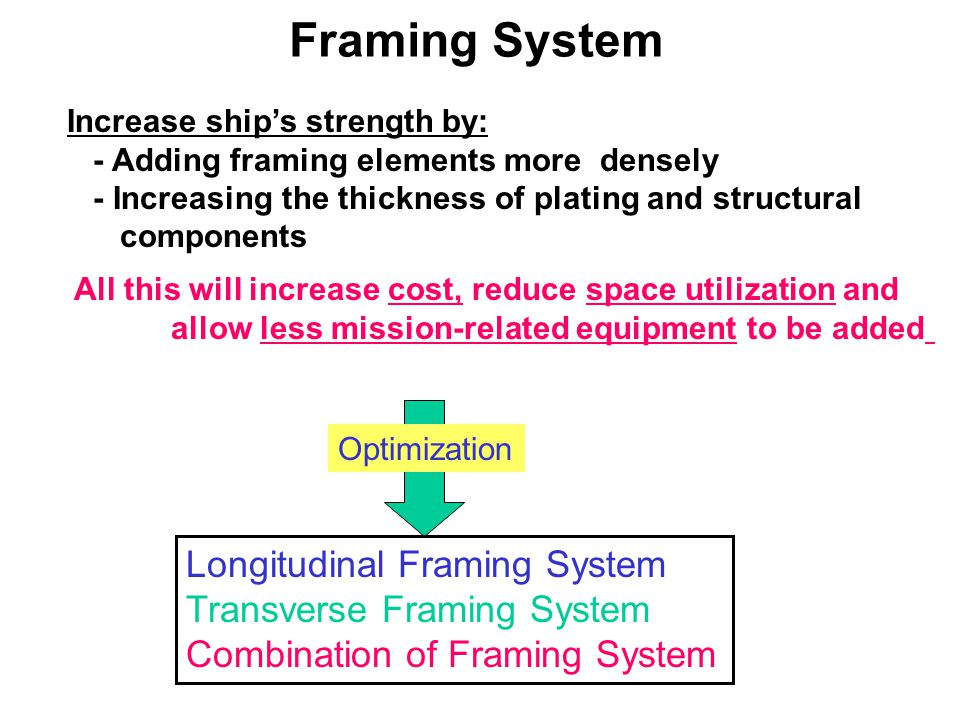 Framing System Longitudinal Framing System Transverse Framing System