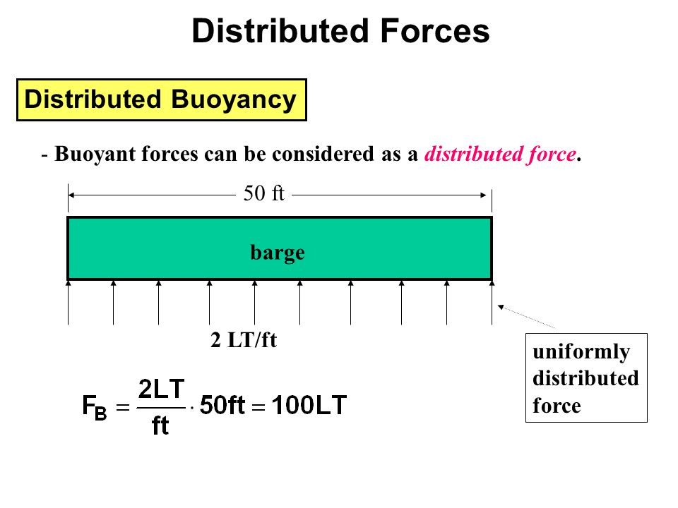 Distributed Forces Distributed Buoyancy