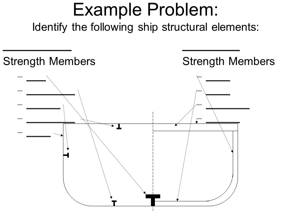 Example Problem: Identify the following ship structural elements: