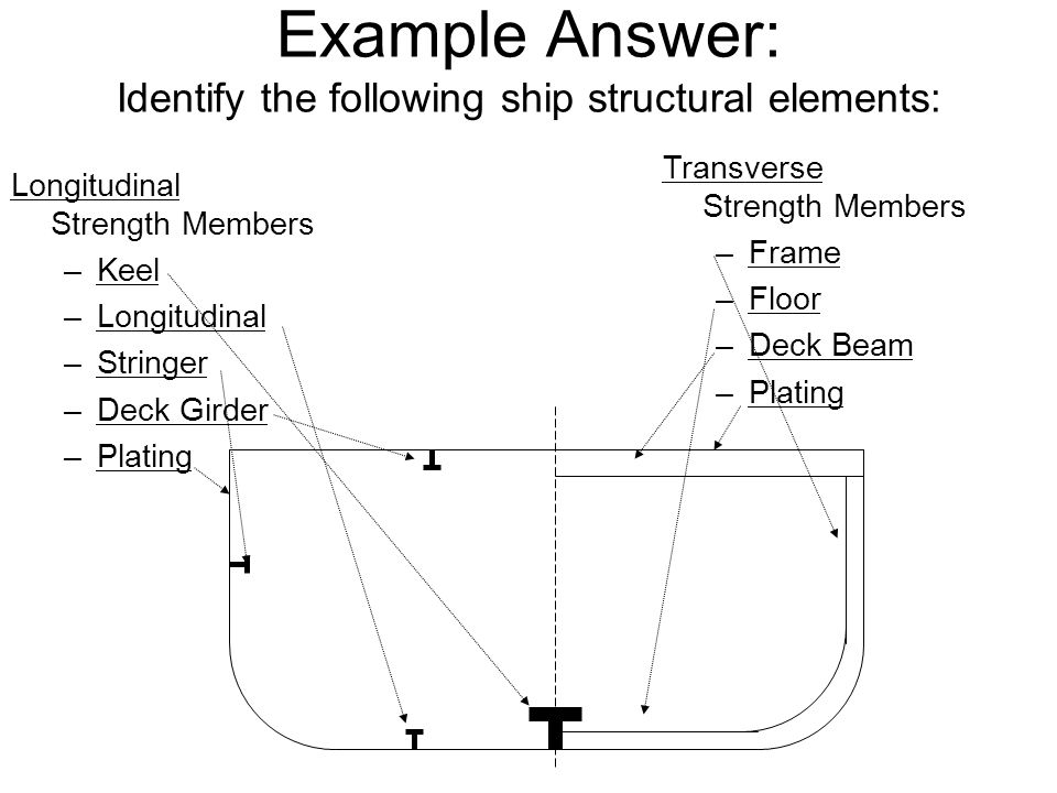 Example Answer: Identify the following ship structural elements: