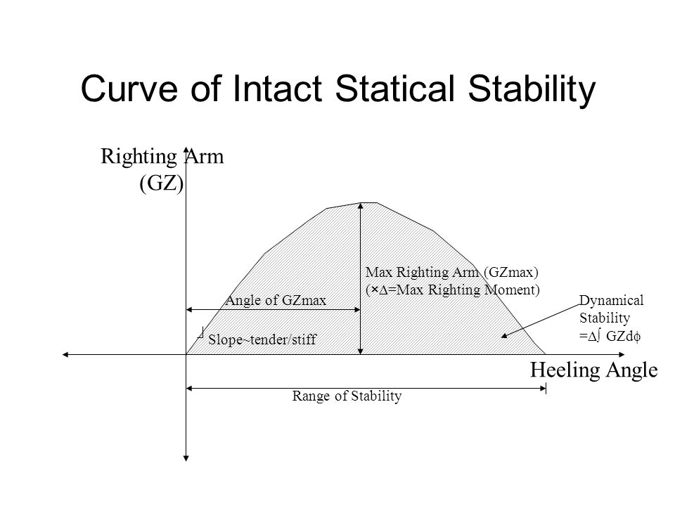 Curve of Intact Statical Stability