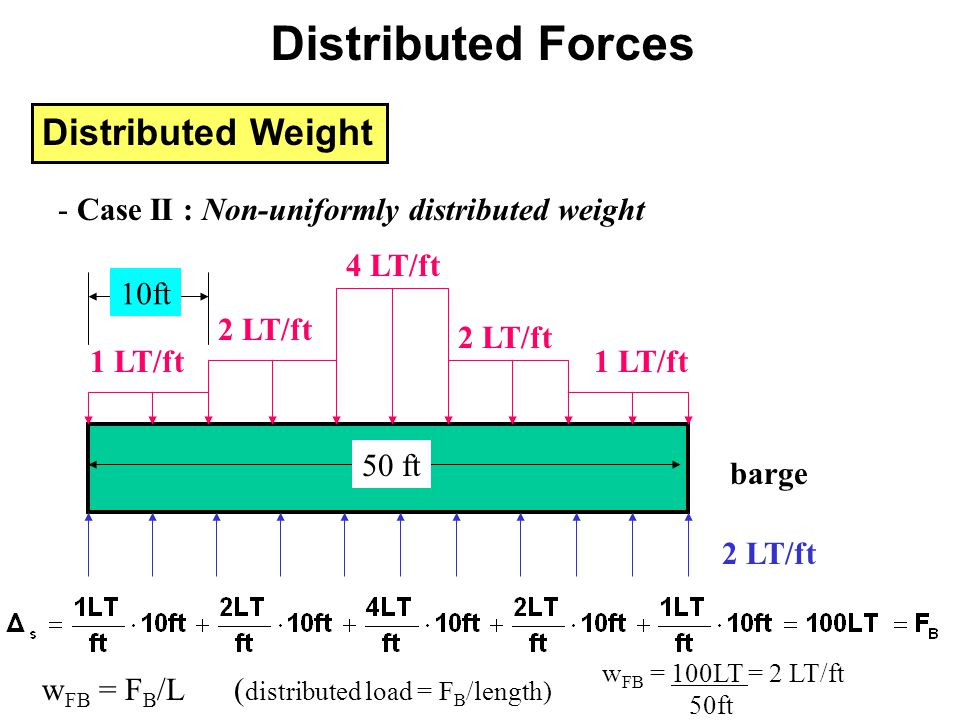 Distributed Forces Distributed Weight