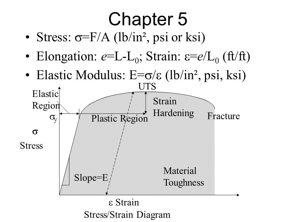 Chapter 5 Stress: s=F/A (lb/in², psi or ksi)