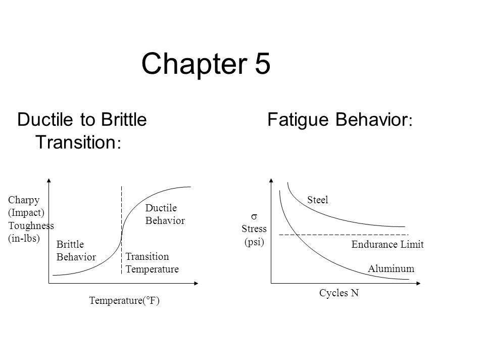 Chapter 5 Ductile to Brittle Transition: Fatigue Behavior: Charpy