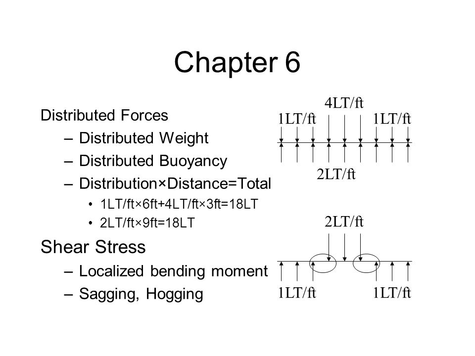 Chapter 6 Shear Stress 4LT/ft Distributed Forces Distributed Weight