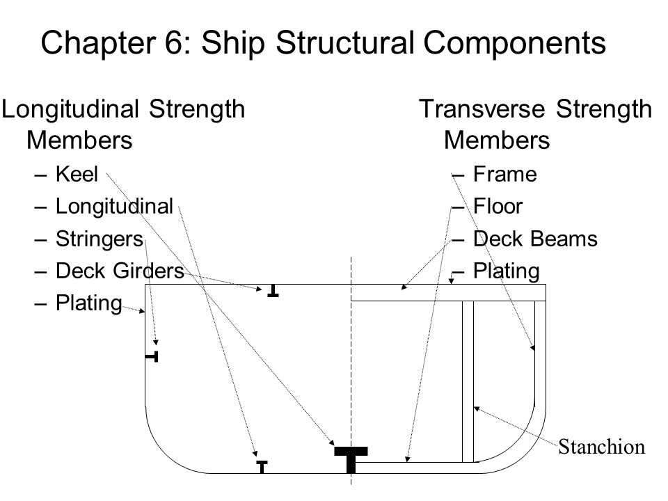 Chapter 6: Ship Structural Components