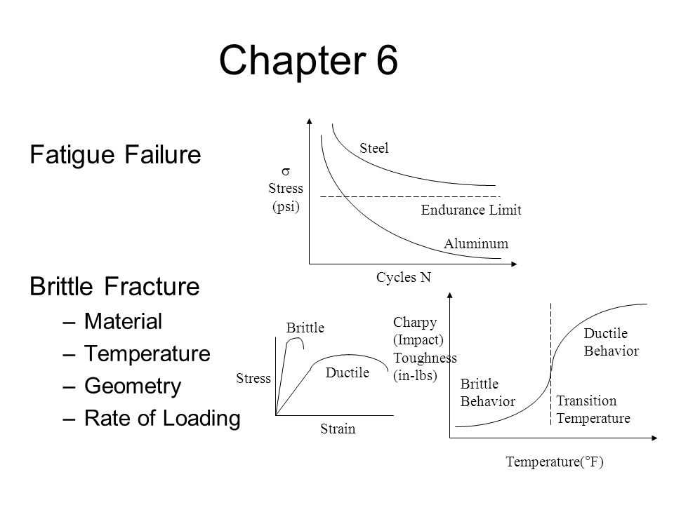 Chapter 6 Fatigue Failure Brittle Fracture Material Temperature