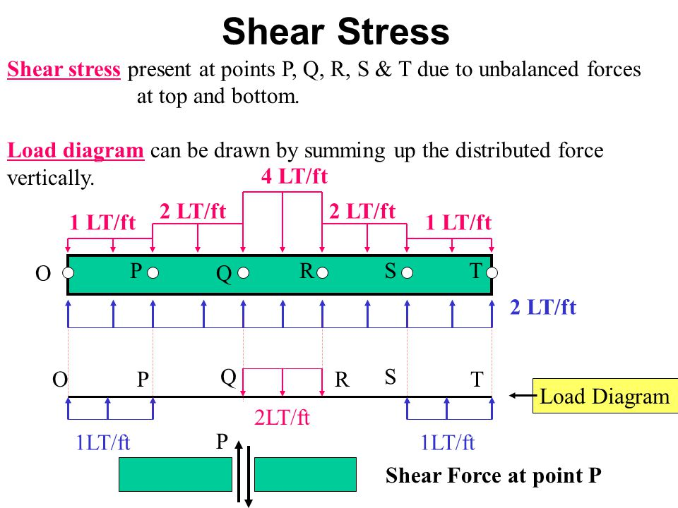 Shear Stress Shear stress present at points P, Q, R, S & T due to unbalanced forces. at top and bottom.