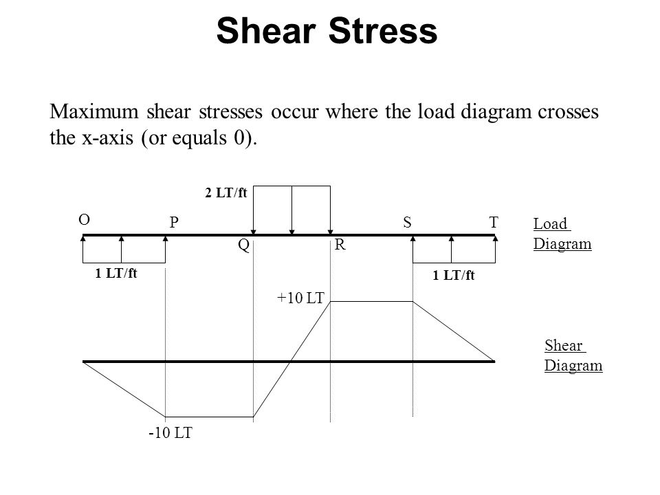 Shear Stress Maximum shear stresses occur where the load diagram crosses. the x-axis (or equals 0).