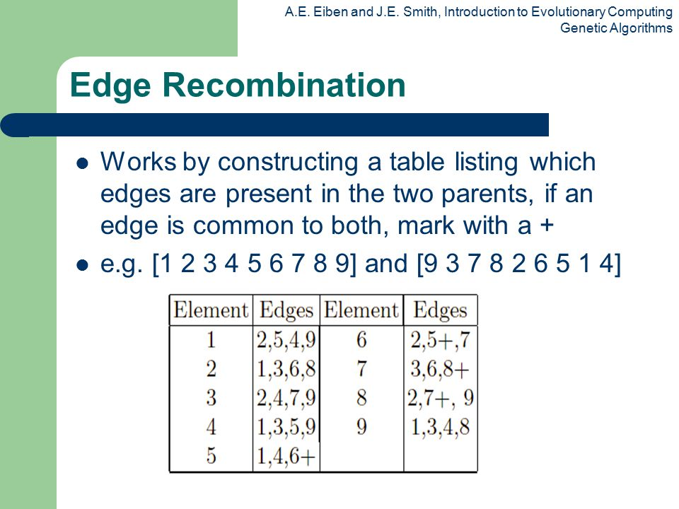 Edge Recombination Works by constructing a table listing which edges are present in the two parents, if an edge is common to both, mark with a +