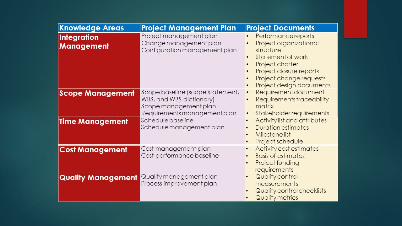 Project Management Plan Project Documents Integration Management