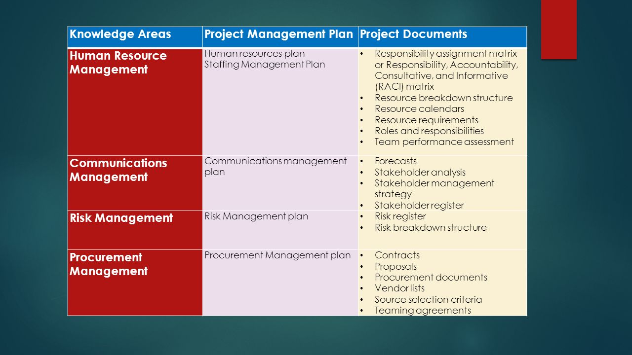Project Management Plan Project Documents Human Resource Management