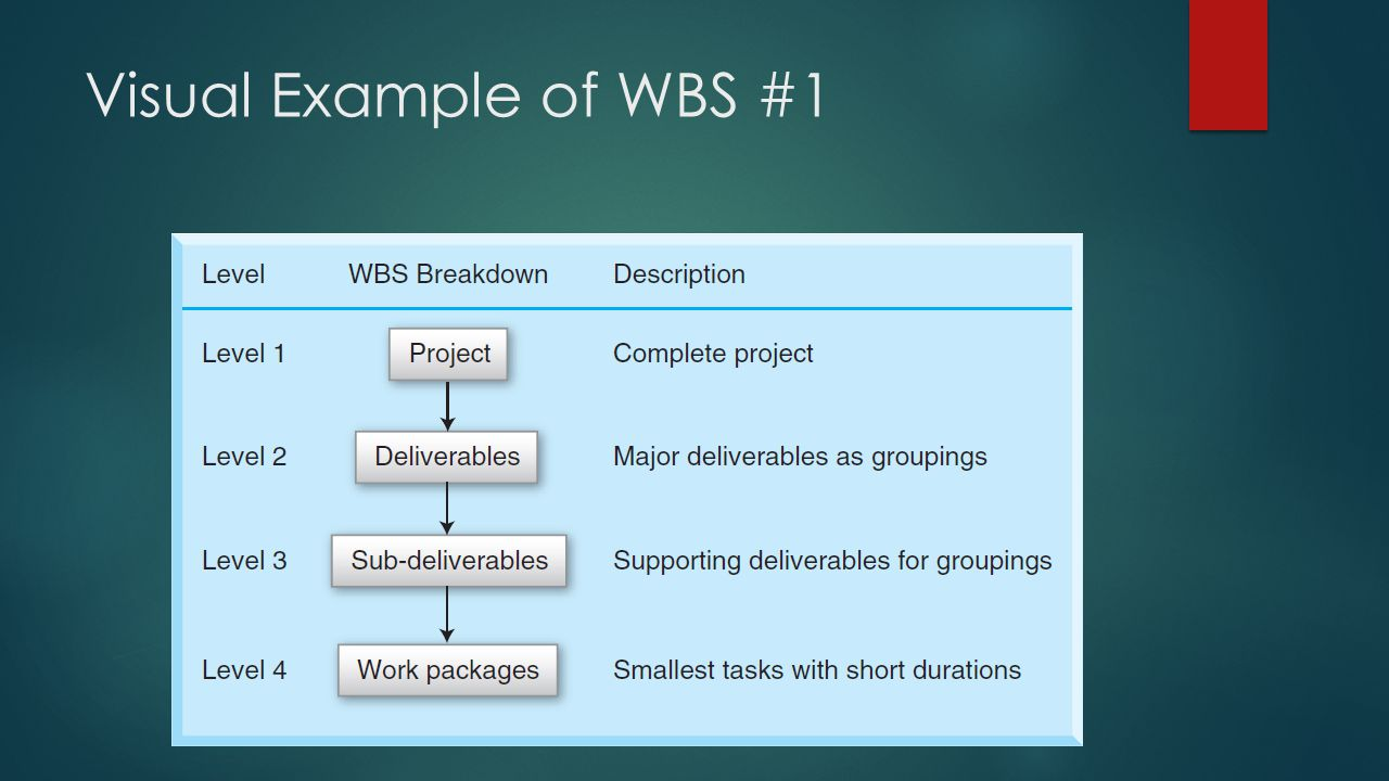 Visual Example of WBS #1