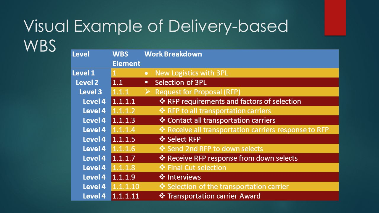 Visual Example of Delivery-based WBS