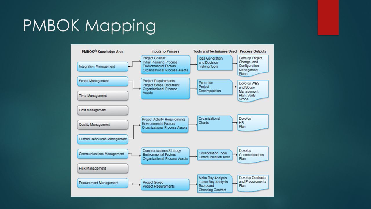 PMBOK Mapping