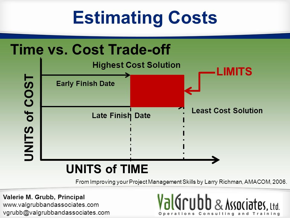 Estimating Costs Time vs. Cost Trade-off UNITS of COST UNITS of TIME