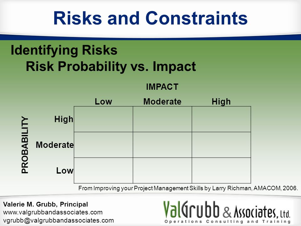 Risks and Constraints Identifying Risks Risk Probability vs. Impact