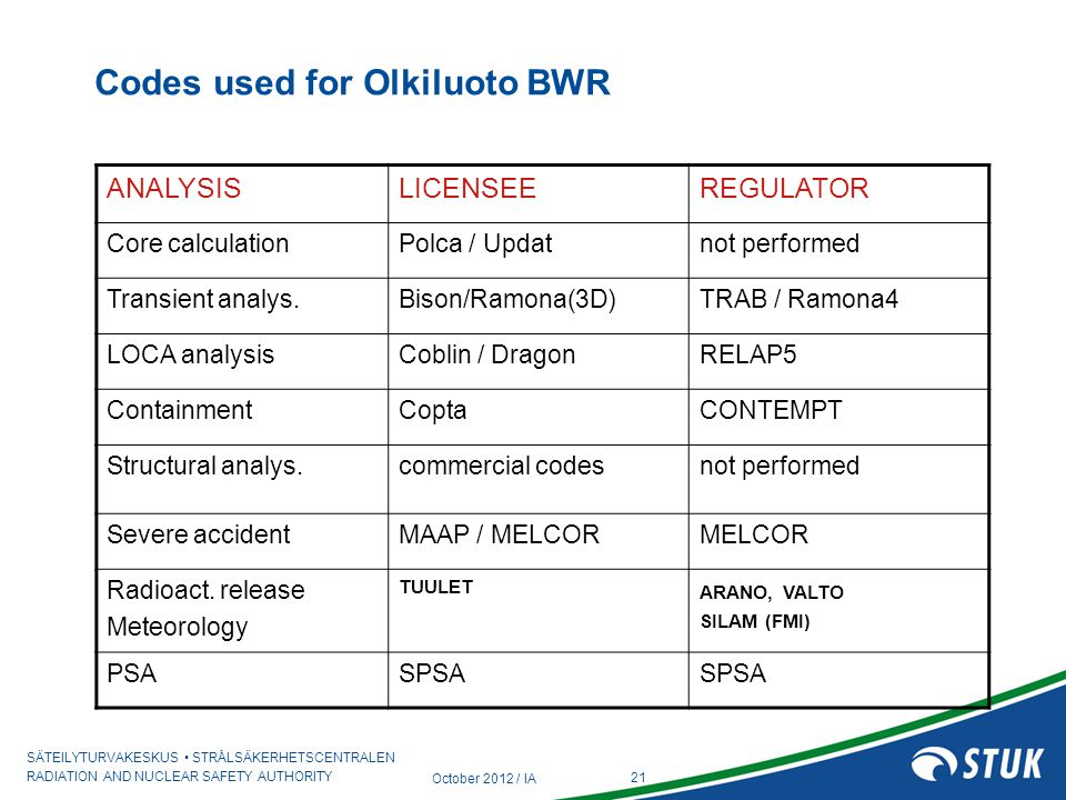 Codes used for Olkiluoto BWR