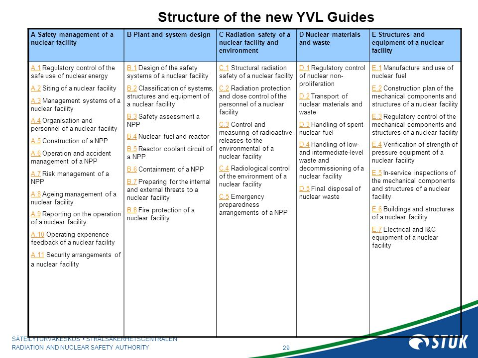 Structure of the new YVL Guides