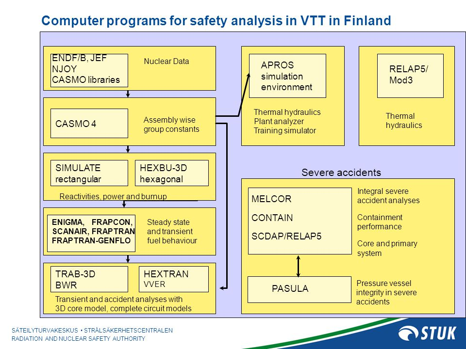 Computer programs for safety analysis in VTT in Finland
