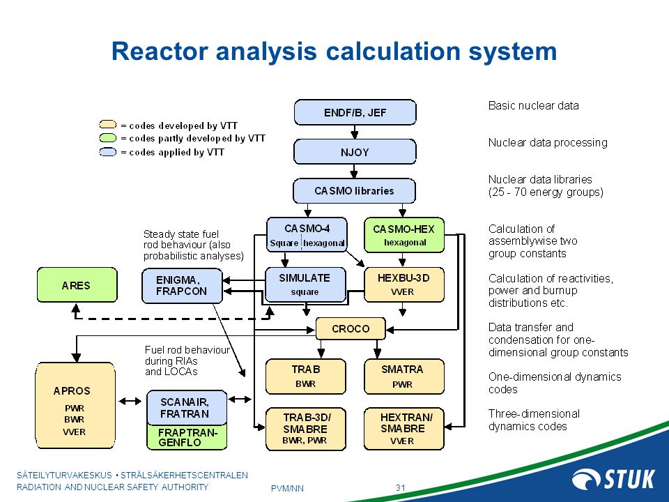 Reactor analysis calculation system