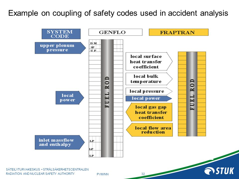Example on coupling of safety codes used in accident analysis