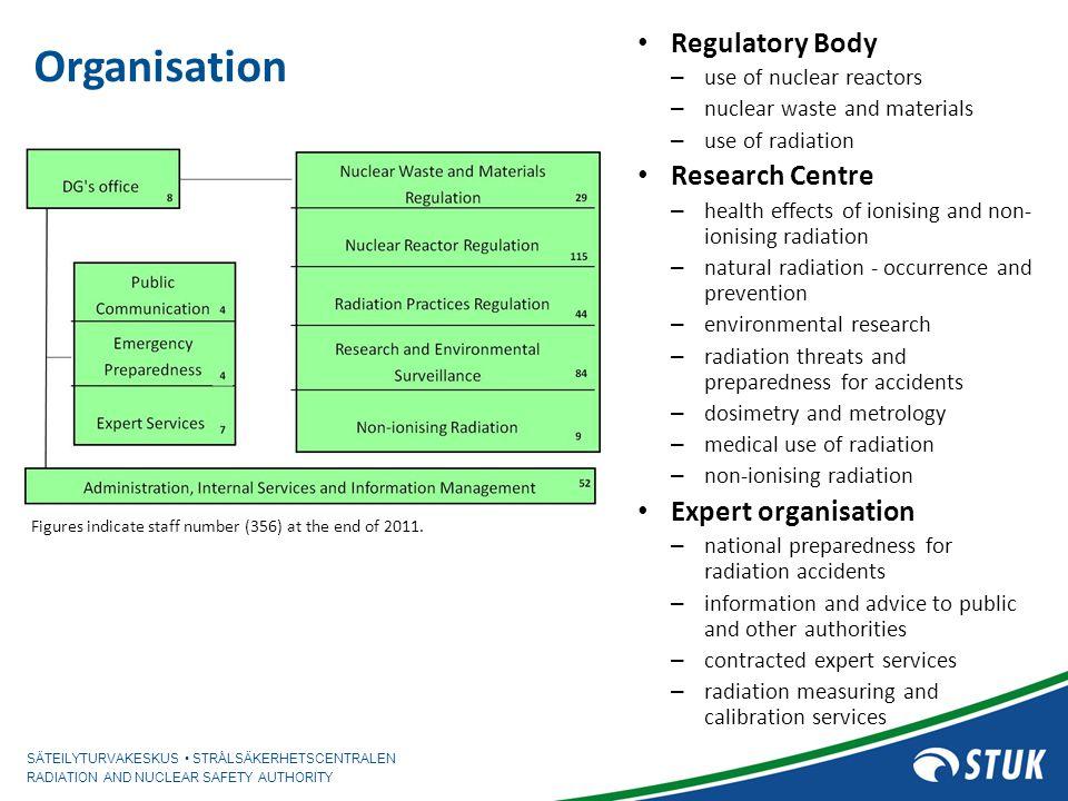 Organisation Regulatory Body Research Centre Expert organisation