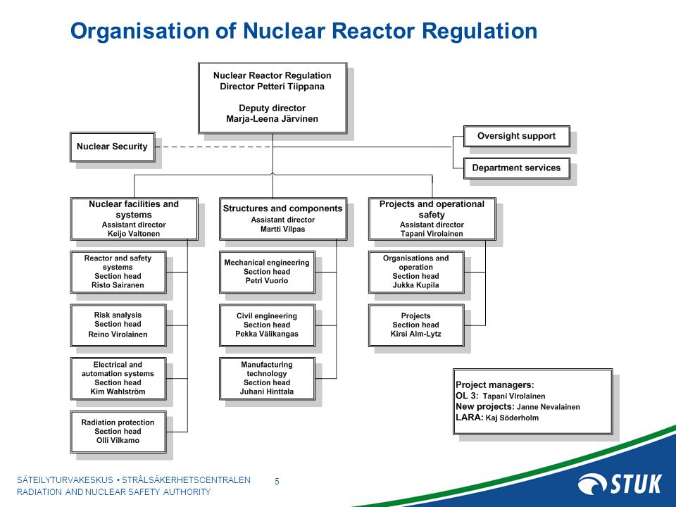 Organisation of Nuclear Reactor Regulation