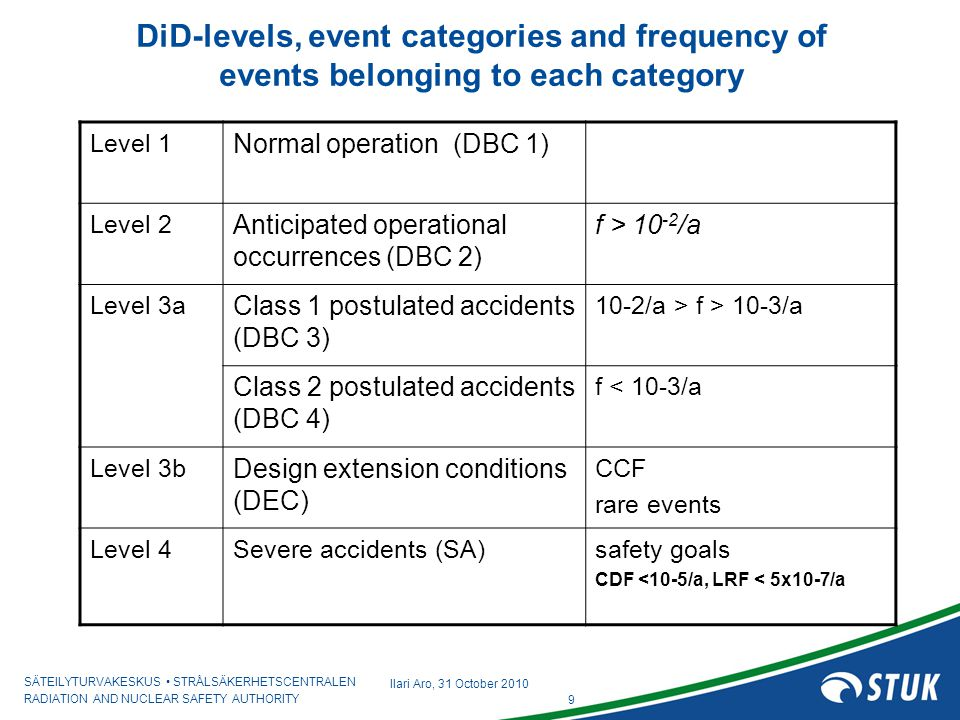 DiD-levels, event categories and frequency of events belonging to each category