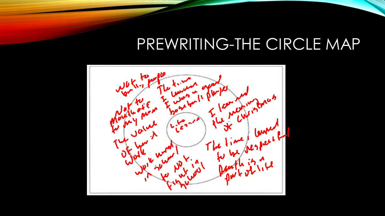 Prewriting-The Circle Map