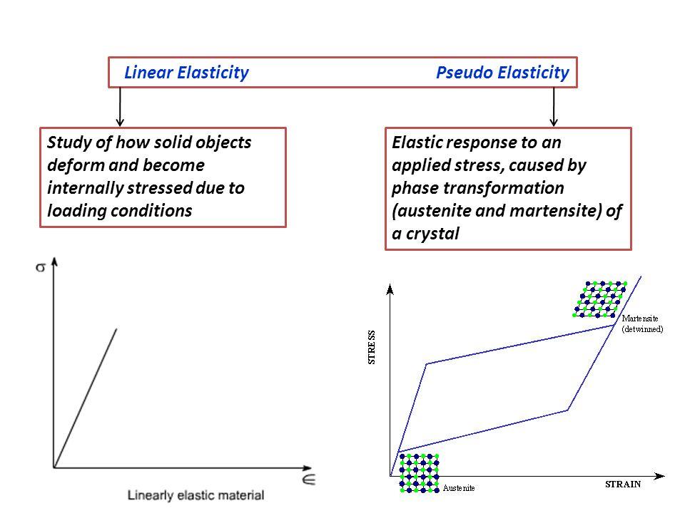 Linear Elasticity Pseudo Elasticity