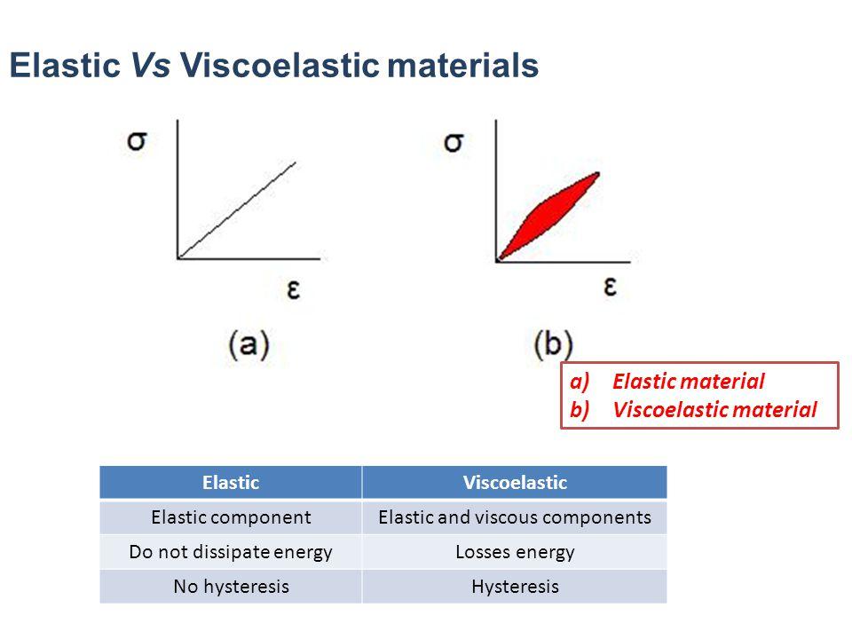 Elastic Vs Viscoelastic materials