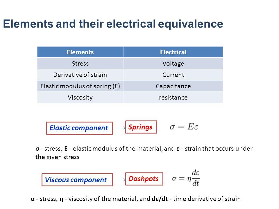 Elastic modulus of spring (E)