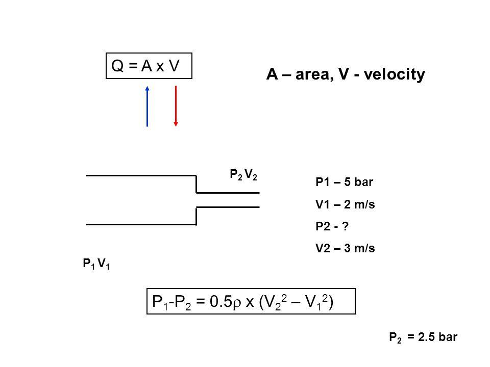 Q = A x V A – area, V - velocity P1-P2 = 0.5 x (V22 – V12) P2 V2