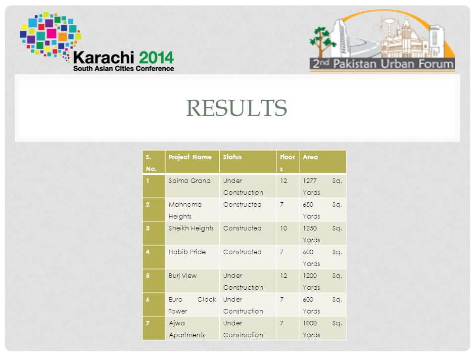 Results S. No. Project Name Status Floor s Area 1 Saima Grand