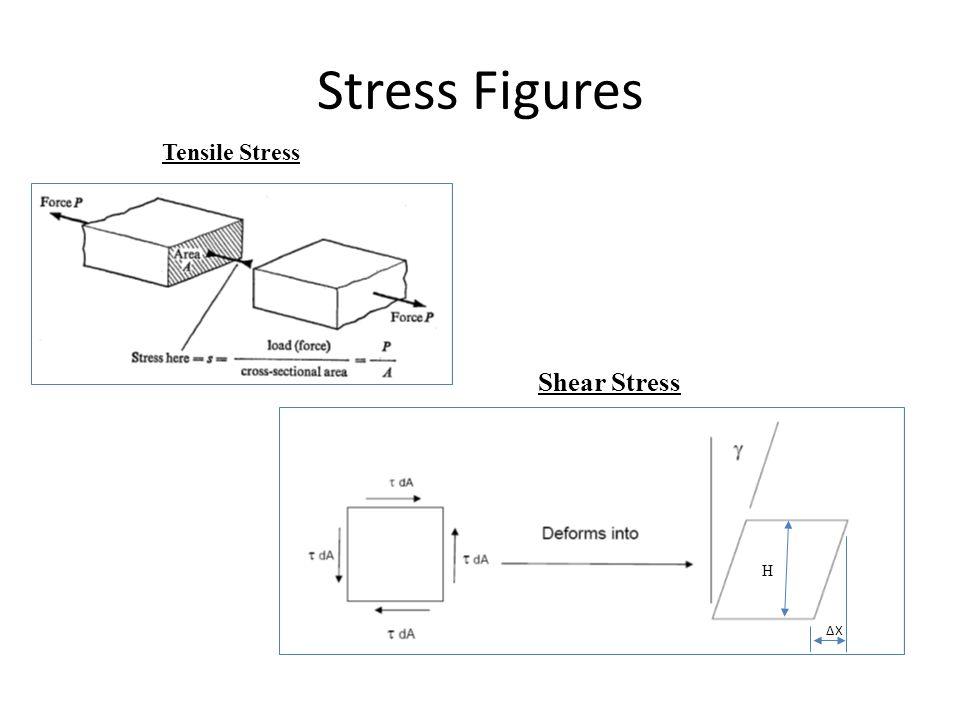 Stress Figures Tensile Stress Shear Stress H ∆X