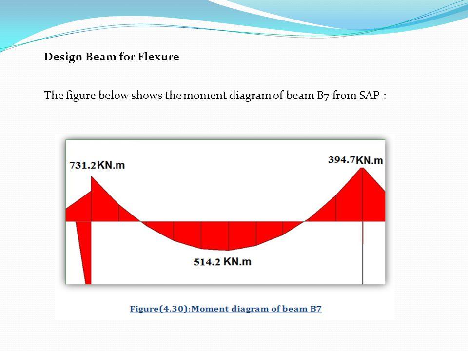 Design Beam for Flexure