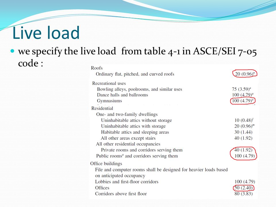 Live load we specify the live load from table 4-1 in ASCE/SEI 7-05 code :