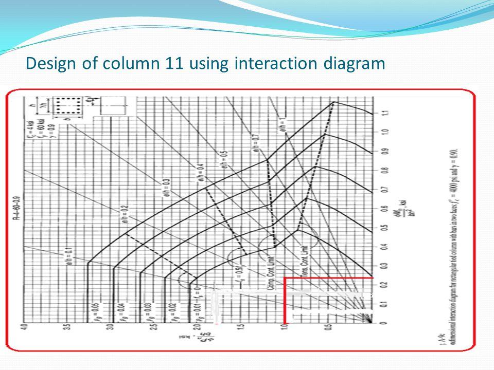 Design of column 11 using interaction diagram